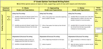 5th Grade Writing Rubrics Bundle NOW ALIGNED TO 6 TRAITS