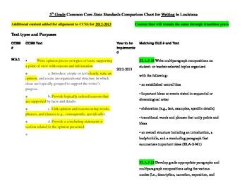 5th Grade Writing Standards Common Core vs. GLE