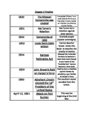 5th grade GPS Chapter 5 Timeline