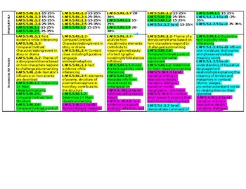 5th grade LAFS ELA curriculum maps