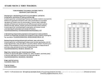 5th grade Math TEKS Tracker (STAAR)