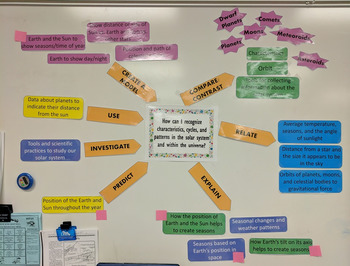 5th grade Ohio Earth and Space Science Concept Map - Standard Web