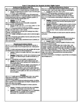 5th grade Pennsylvania Core Eligible Content Standards