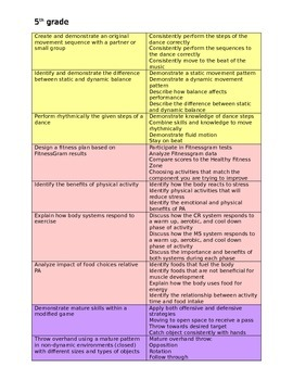 5th grade Physical Education Standards and Rubrics