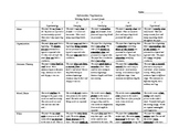 6 + 1 Traits of Writing Rubric for Informative Writing
