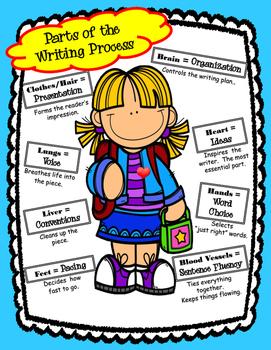 6+1 Traits of Writing - Writing Process Poster