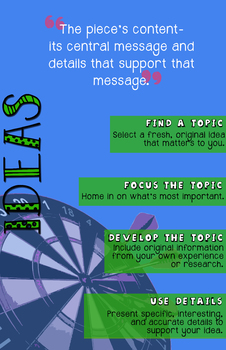 6+1 Writing Traits Posters- Ideas