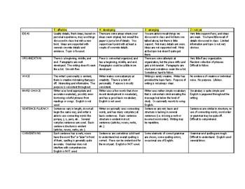 Writing assessment six traits