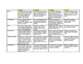 6+1 writing traits rubric modified for World Language