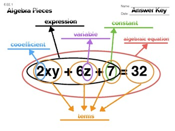 6.EE.1 Algebra Pieces Labeled.