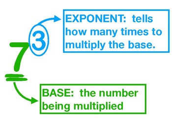 6.EE.2 Anchor Chart - Exponents