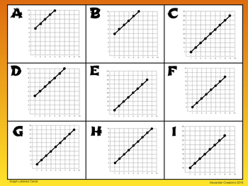 6.EE.C.9 Match These Equations, Graphs & Tables