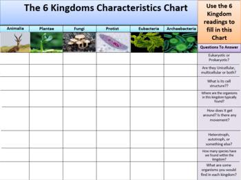 Kingdoms of Life Readings and Characteristics Organizer