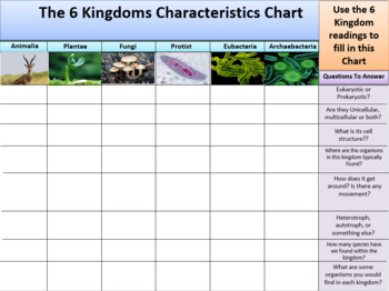 Kingdoms of Life Readings and Characteristics Organizer