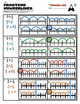 6.NS.1 Fraction Numberlines
