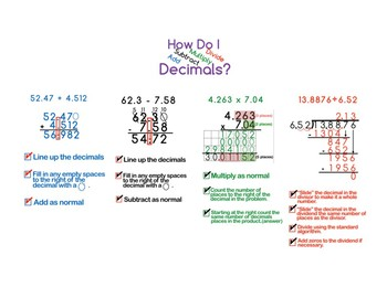 6.NS.3 Add, Subtract, Multiply and Divide Decimals Anchor Chart