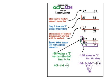 6.ns.4 lcm gcf ladder method anchor chart by mr alexander ... motor control circuit ladder diagram gcf ladder diagram