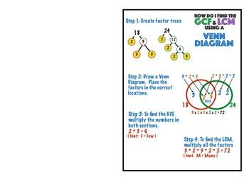 6.NS.4 LCM GCF Venn Diagram Anchor Chart