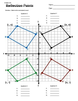 6.NS.6B & 6.C Reflection Points