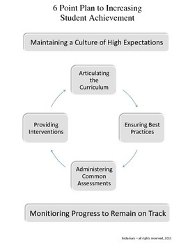 6 Point Plan to Increasing Student Achievement