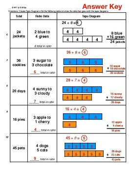 6.RP.1 and 6.RP.3a Tape Diagram Data
