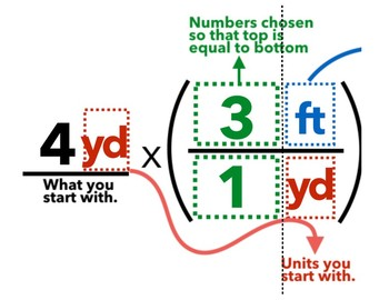 6.RP.3 How To Convert Units Anchor Chart