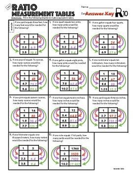 6.RP.3 Ratio Measurement Conversion Tables