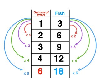 6.RP.3a Ratio Anchor Chart