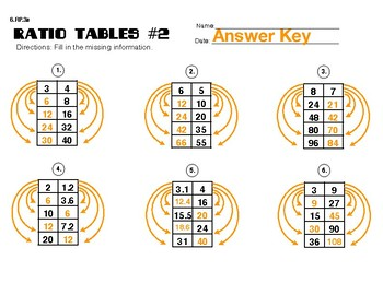 6.RP.3a Ratio Tables #2