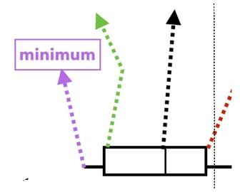 6.SP.4 Box & Whiskers Plot