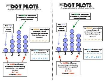 6.SP.4 Dot Plot Anchor Chart