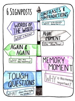 6 Signposts to Notice and Note Anchor Chart FREEBIE