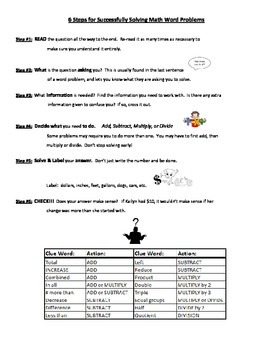 6 Steps to Successfully Solving Math Word Problems