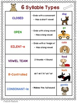 SYLLABLES Syllable Types WORD SORT Dog Theme