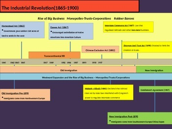 6. The Industrial Revolution - Lesson 1 of 6 - Immigration