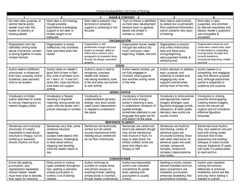 6 Traits of Writing Grading Rubric