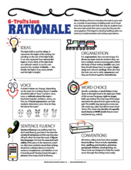 6 Traits of Writing Icons & Posters
