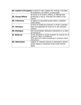 60 Literary Terms