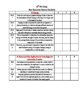 6,7,8th grade Next Generation Science Standards Checklist