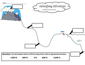 6.NS.C.5- Identifying Integer Elevation in Real Life