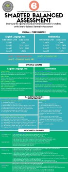 6TH - Smarter Balanced Summative Assessment Reference Sheet