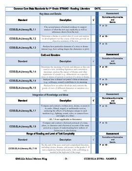 6th, 7th, and 8th Grade CCSS ELA Planning Template and Checklist Bundle