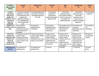 6th - 8th Grade CCSS Argumentative Essay Rubric