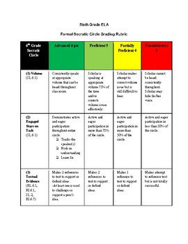 6th Grade ELA Common Core Socratic Circle Grading Rubric