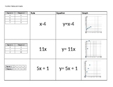 6th Function Tables, Rules, Equations, and Graphs
