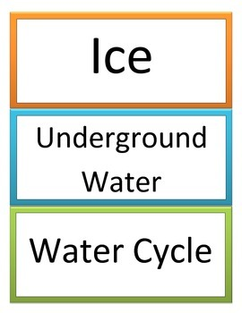 6th GPS Science Word Wall (Hydrology)
