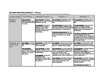 6th Grade Area, Statistics CC Math Rubric