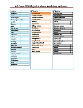 6th Grade CCSS Aligned Academic Vocabulary by Quarters