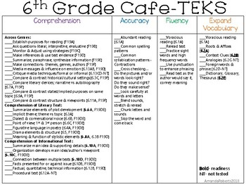 6th Grade Cafe Board aligned to the TEKS!