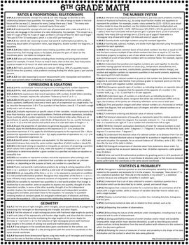 6th Grade Common Core Cheat Sheet and Checklist - Math